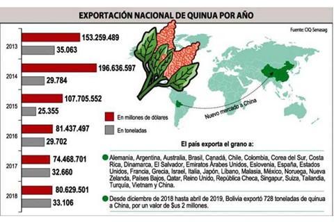 Venta-de-quinua-boliviana-a-China-alcanzo-cifra-millonaria